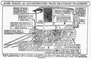 "The September 16, 1920 Wall Street ""bomb wagon"" as reconstructed from recovered fragments. No suspected perpetrators were ever tried and convicted. Photo courtesy Library of Congress."